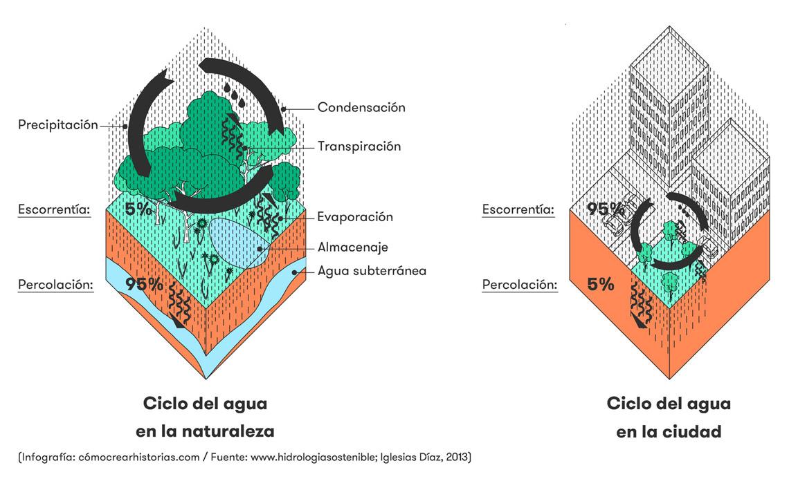 SUDS - Diagramas del ciclo del agua en la naturaleza y en la ciudad